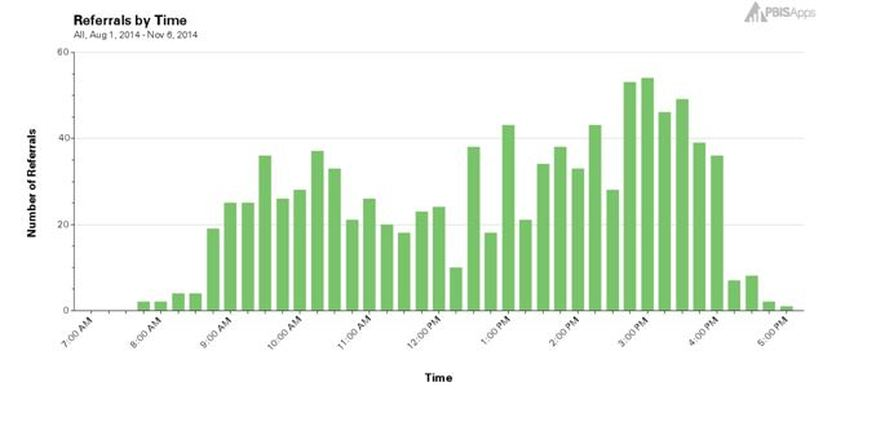 Graph of Referrals by TIme